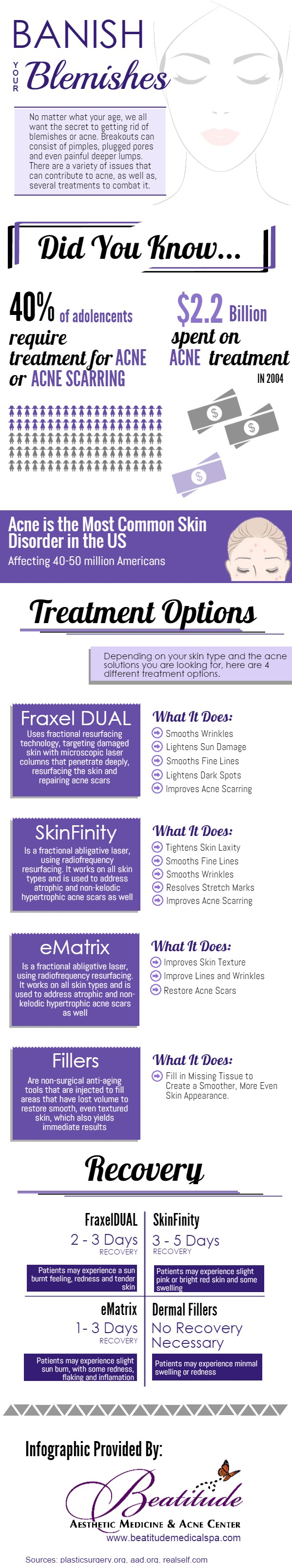 Acne treatment infographic - Beatitude